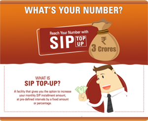 Invest the Right SIP Amount Infographics